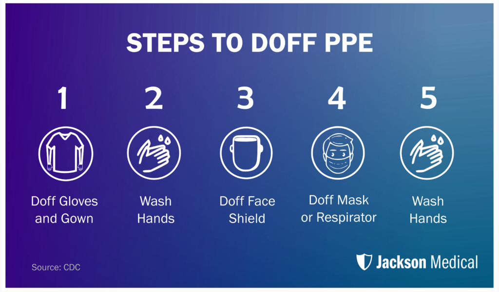 Guide to Doffing PPE
