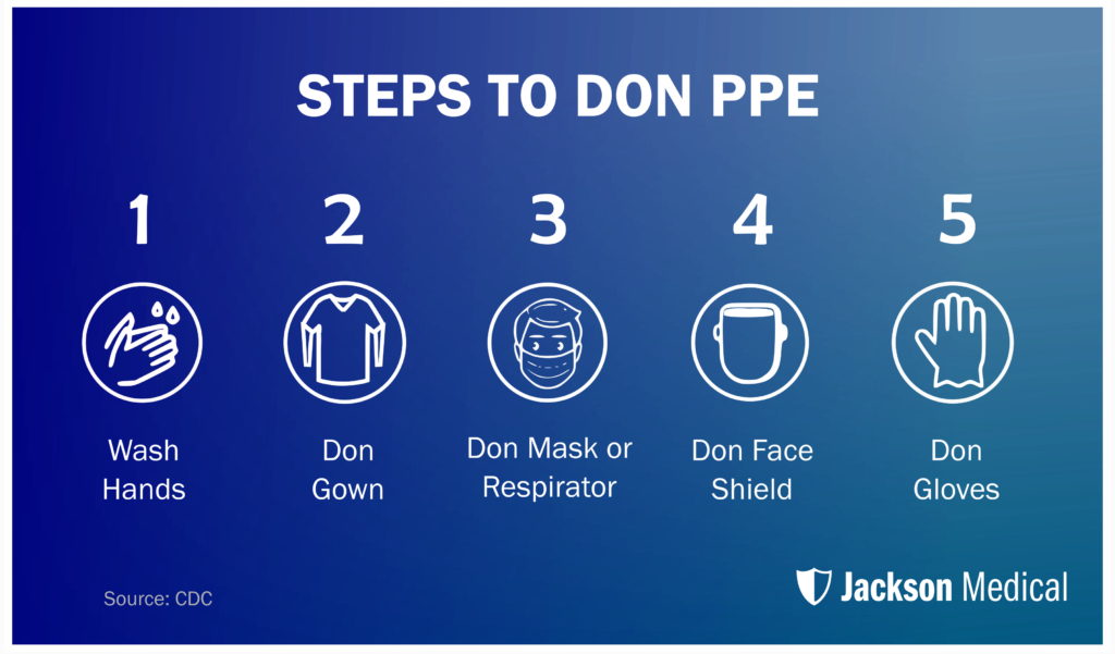 Guide to Donning PPE