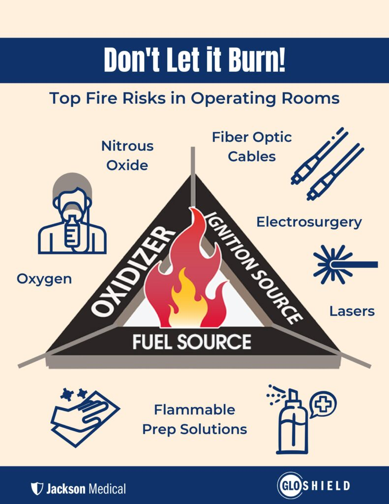 surgical fire triangle