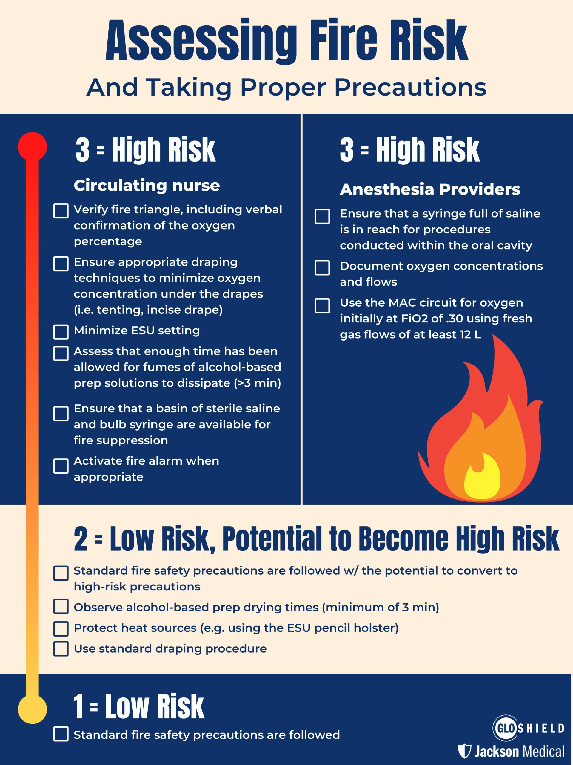 surgical fire risk